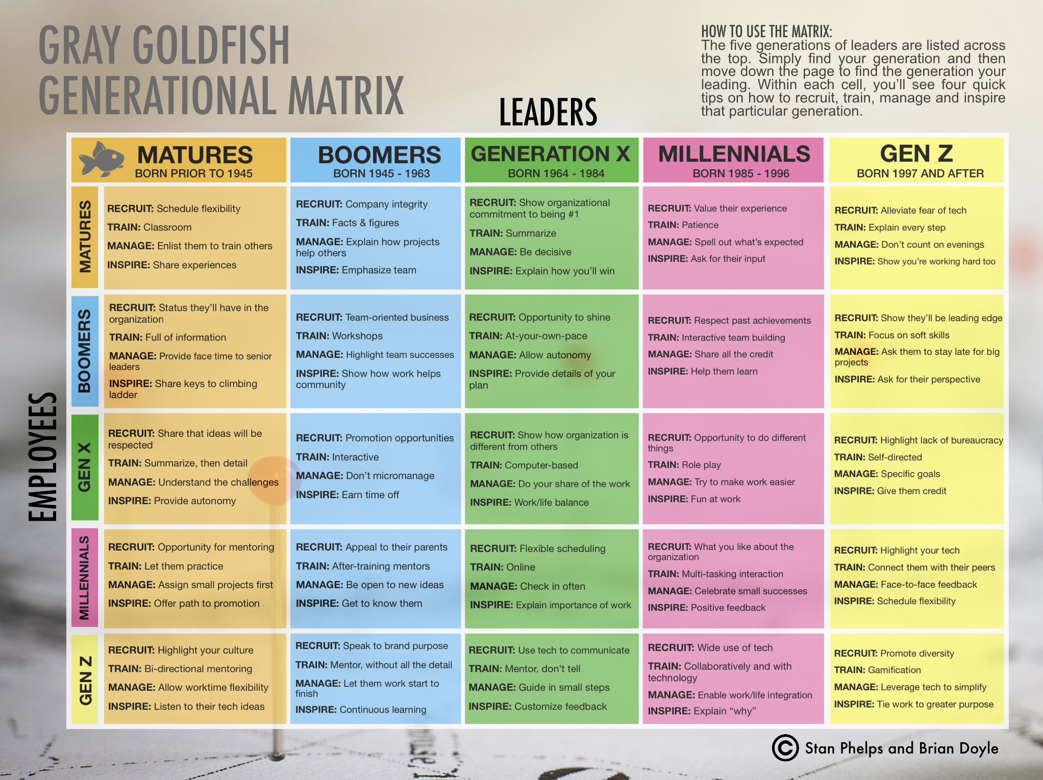 The Generational Matrix