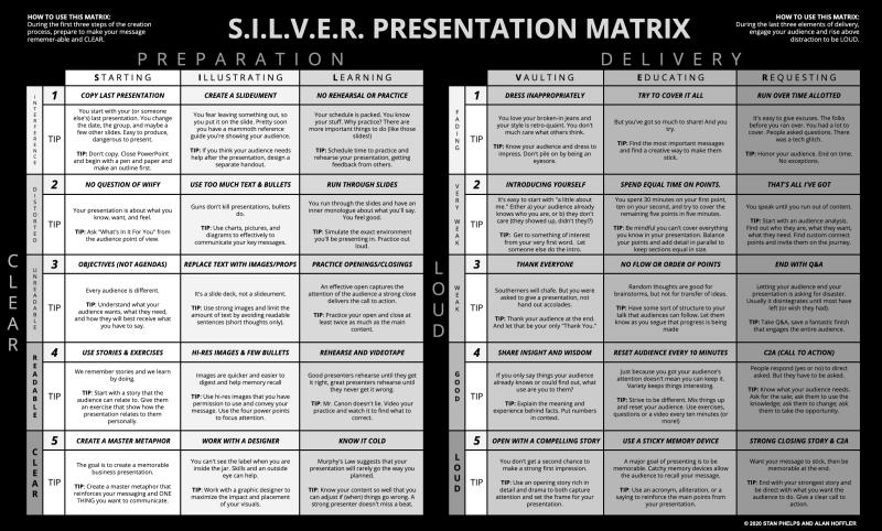 5 tips when getting started to deliver a business presentation